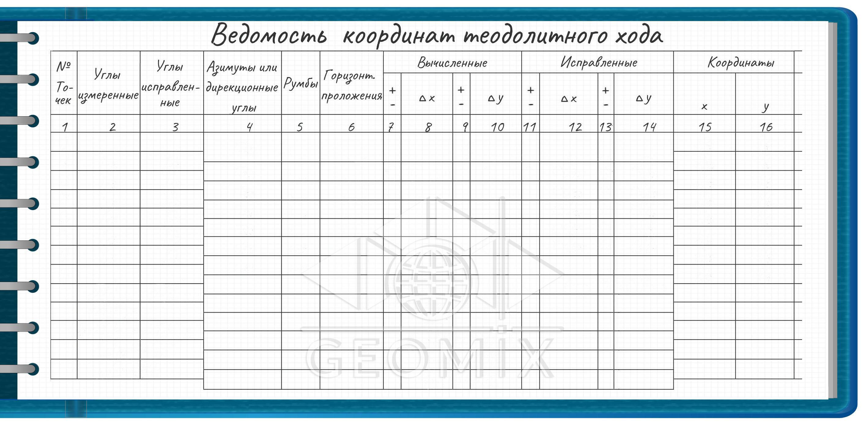 Ведомость вычисления координат вершин теодолитного хода: разбор таблицы