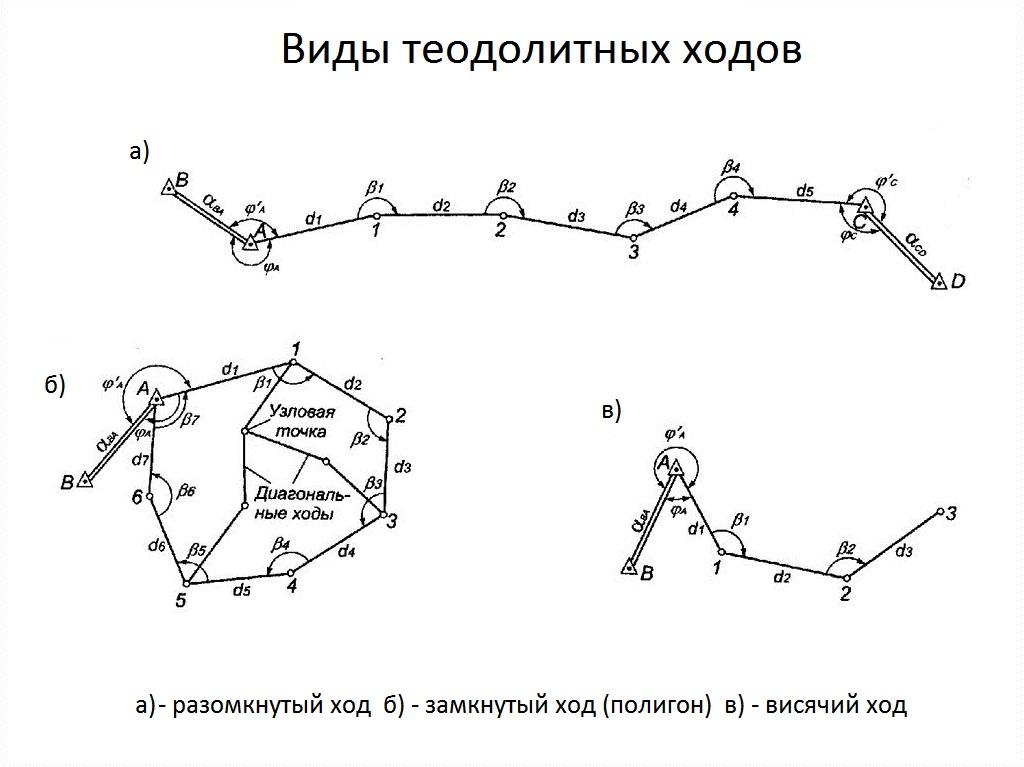 Разомкнутый теодолитный ход: построение, виды, обработка измерений