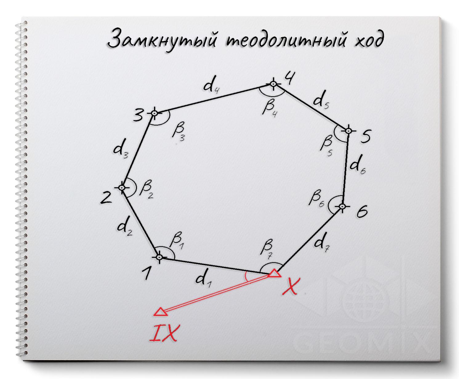 Замкнутый теодолитный ход: обработка и методика рассчета координат