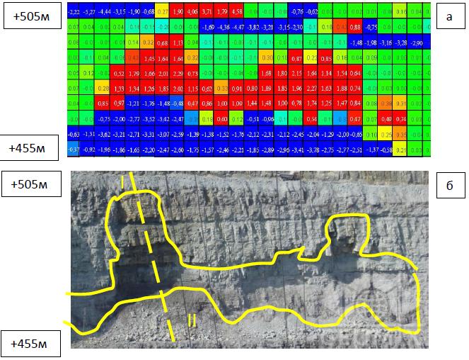 Оценка смещений уступов и бортов карьера по данным лазерного сканирования