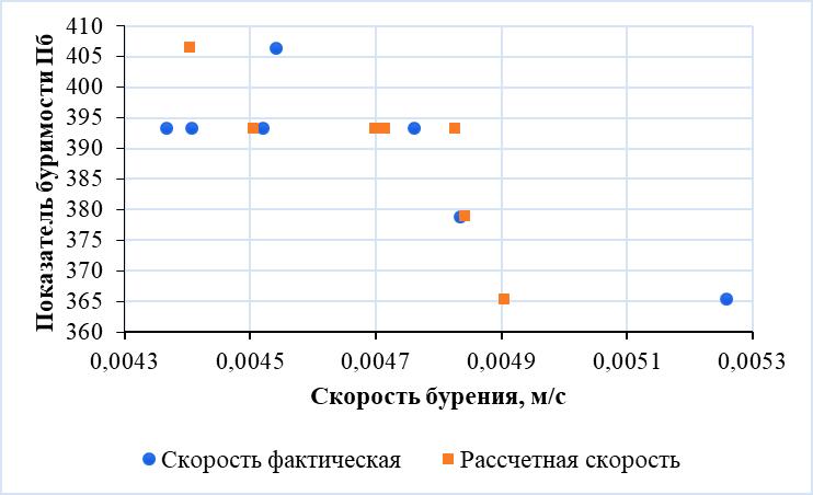 Установление скорости шарошечного бурения взрывных скважин и показателя буримости трещиноватых массивов горных пород