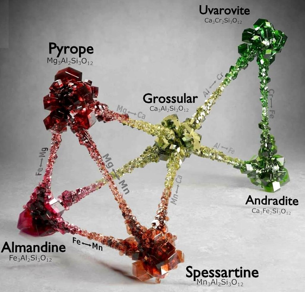 Гранат – один из самых разнообразных минералов на планете