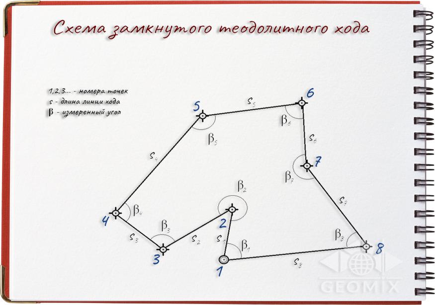 Уравнивание теодолитного хода как неотъемлемая часть геодезических работ