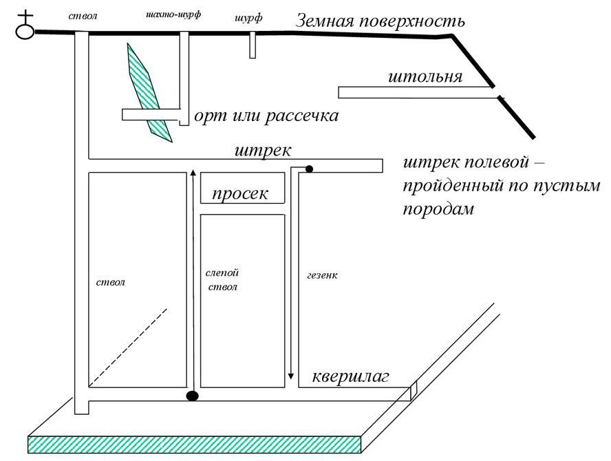Горная выработка: определение понятия и классификация