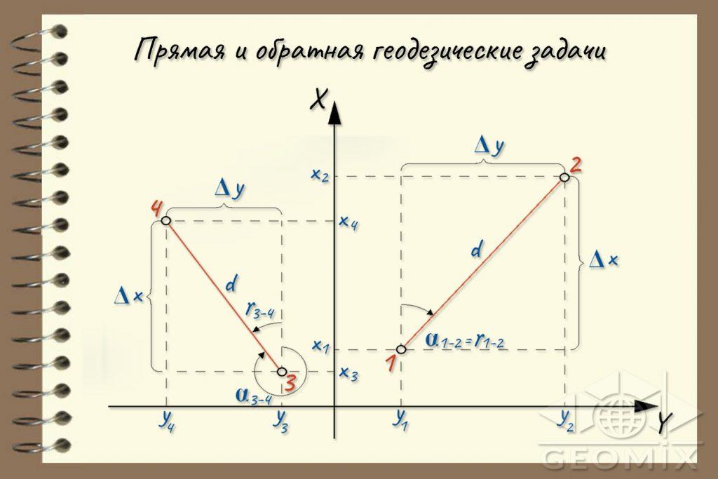 Координаты точек теодолитного хода: последовательность вычислений